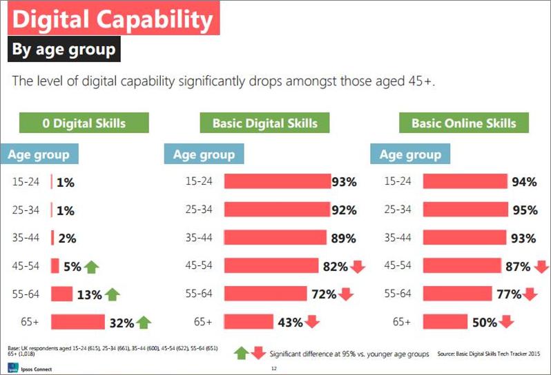 Basic Digital Skills UK report graphic